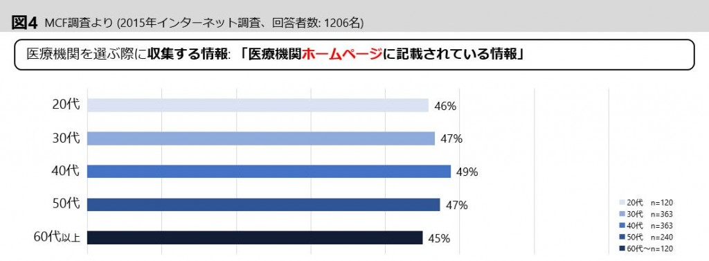graph4-2