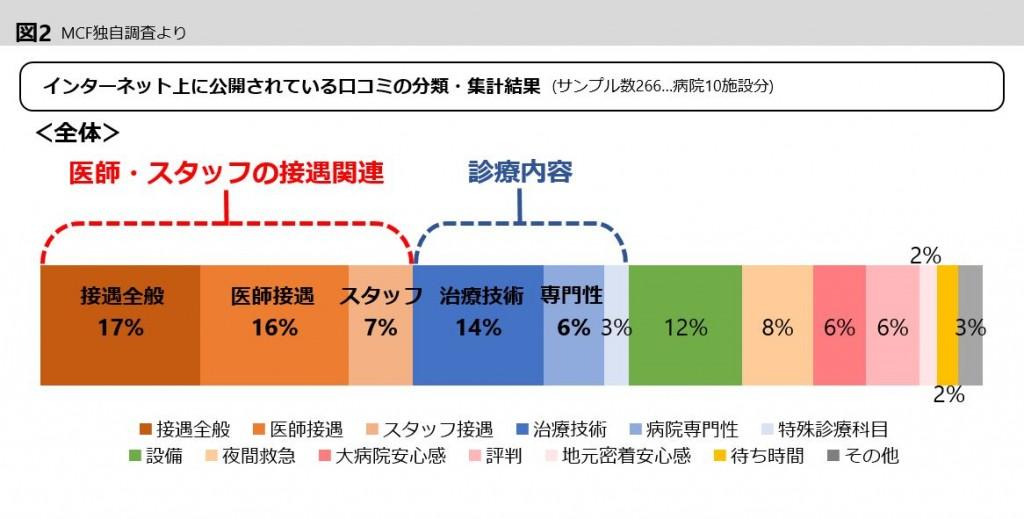 graph6-2-2